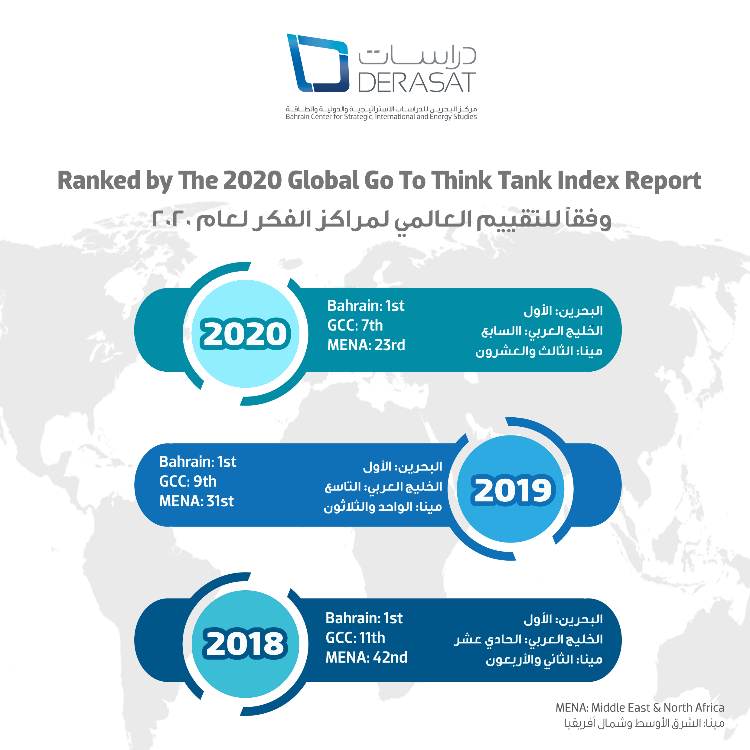 Derasat moves up the ranks of the 2020 Global Think-Tank Index